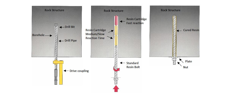 SDA Bolting System